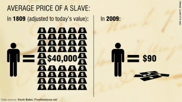 freedom-cost of a slave past and present